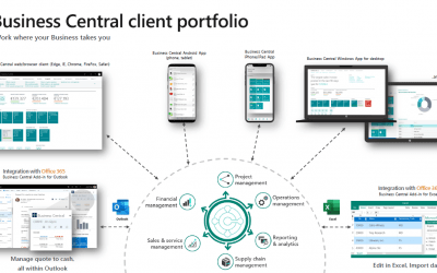 Microsoft Dynamics 365 Business Central Multi Plataforma